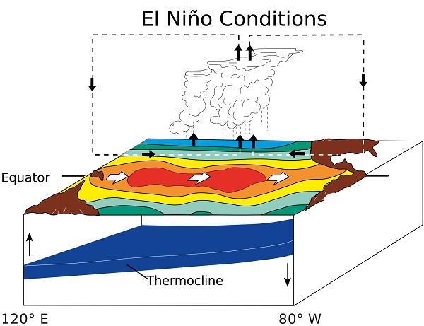 El_Niño_